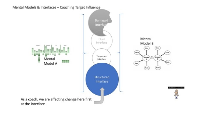 OMEC Mental Models Interfaces_coachinfluence
