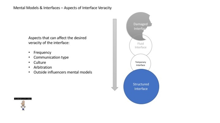 OMEC Mental Models Interfaces_veracity