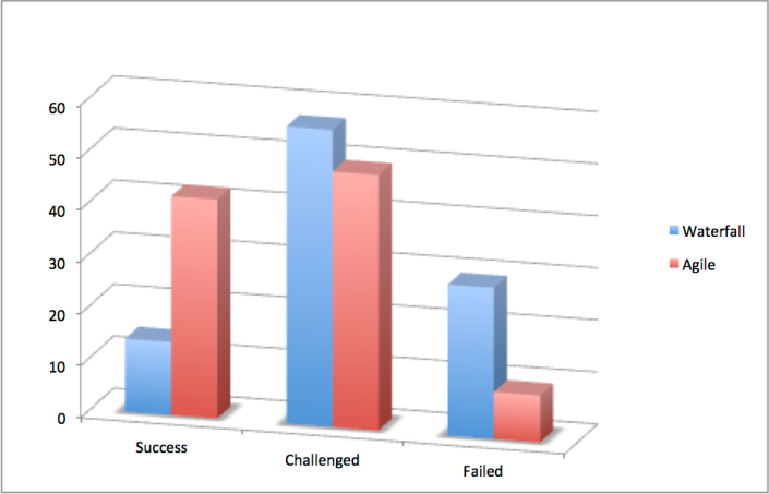 Agile-Waterfall-Success-Failure-Rates