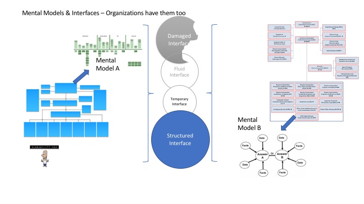 OMEC Mental Models Interfaces_orgs